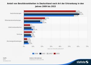 Statistik: Anteil von Berufskrankheiten in Deutschland nach Art der Erkrankung in den Jahren 2009 bis 2015. Quelle:  https://de.statista.com
