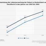 Lebenserwartungstrend nach Geschlecht von 1960 - 2060