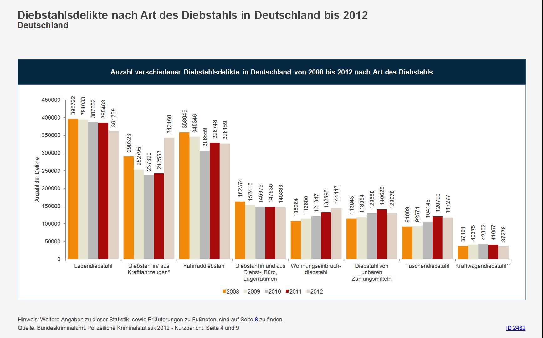 Diebstahlsdelikte in Deutschland  bis 2012