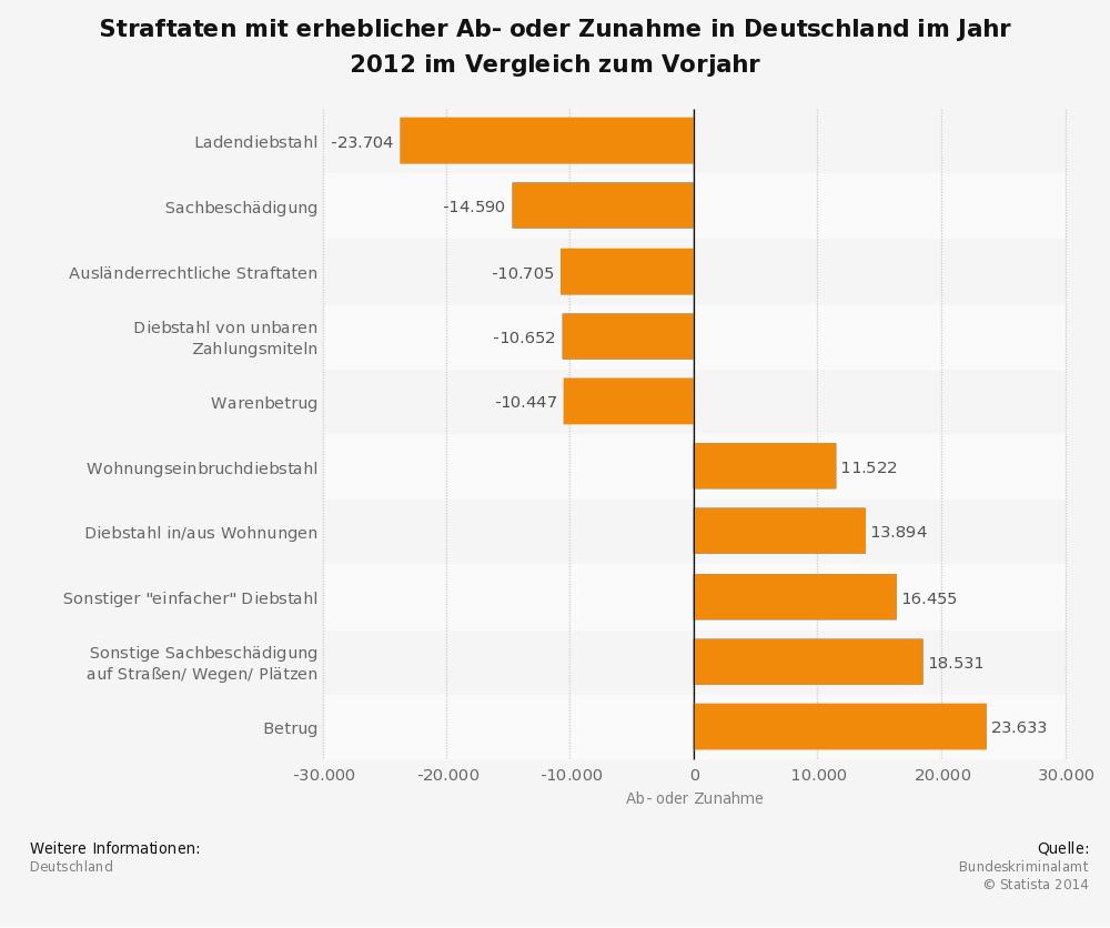 Diebstahl-Entwicklung in Deutschland 2012
