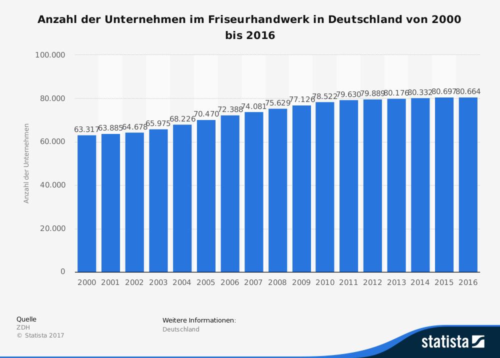 Anzahl der Unternehmen im Friseurhandwerk